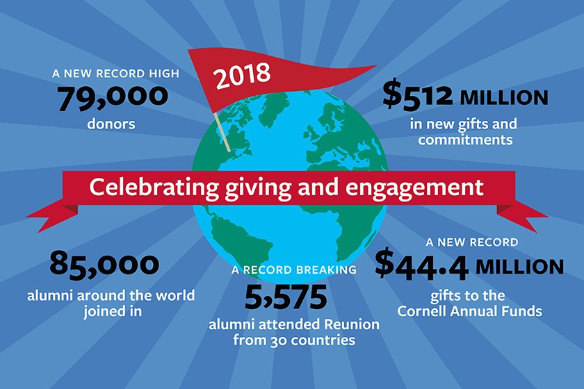 Giving and engagement highlights of fiscal year 2018