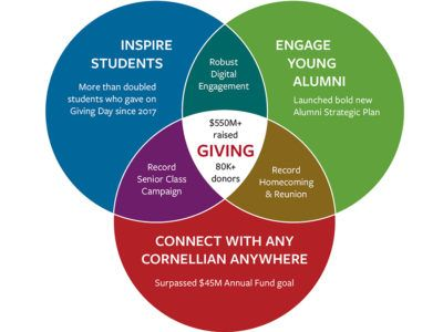 Giving and engagement highlights of fiscal year 2019.