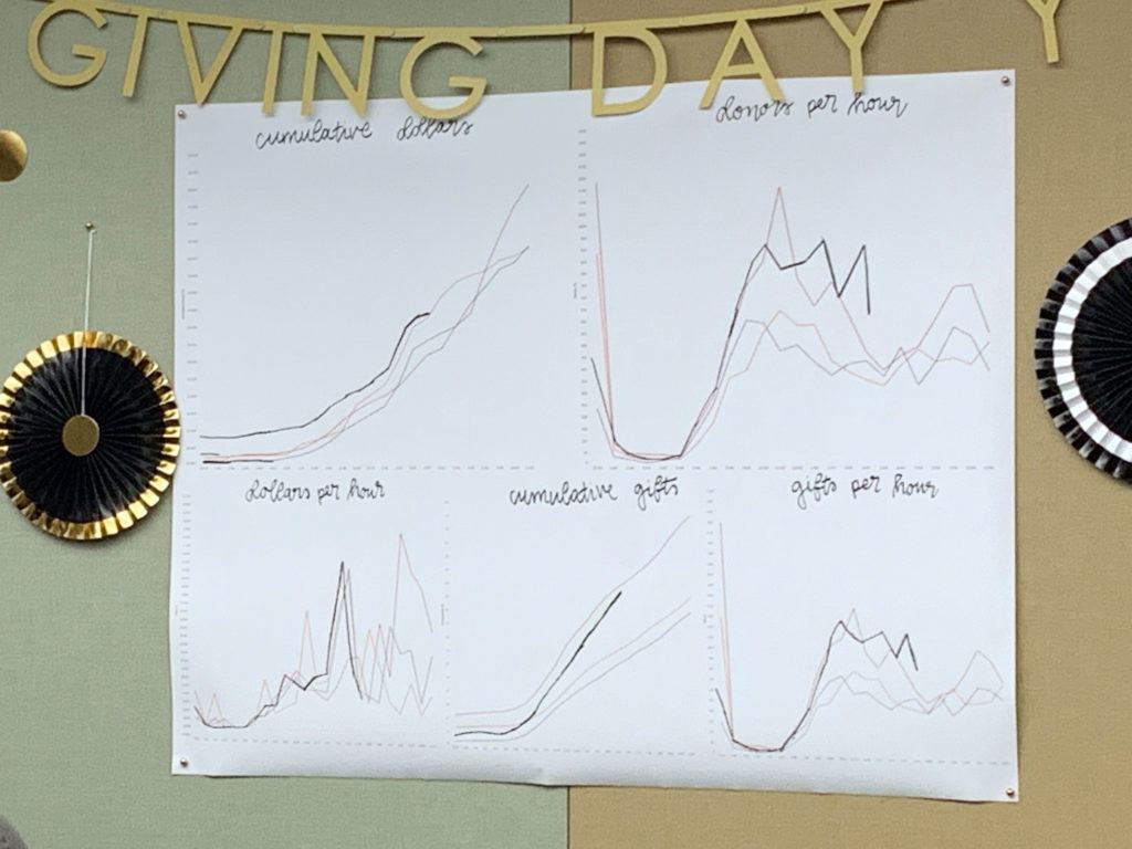 "A behind-the-scenes chart in the Giving Day ""War Room."""