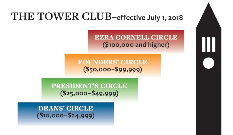 Tower Club Giving Circles